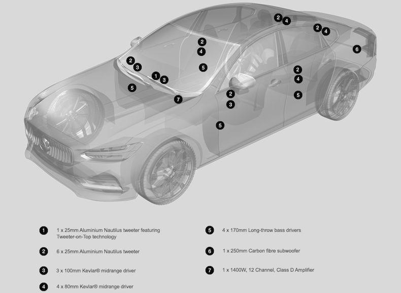 Đánh giá Hệ thống âm thanh Bowers & Wilkins-All new Volvo S90